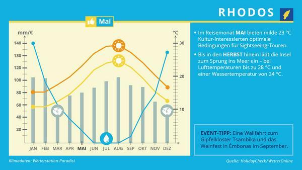 Für den Mai empfiehlt der Reiskalender die griechische Insel Rhodos